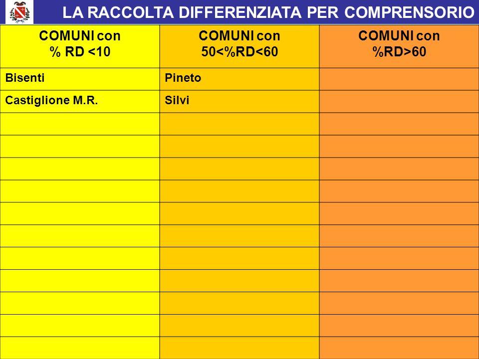 LA RACCOLTA DIFFERENZIATA PER COMPRENSORIO Provincia di Teramo COMUNI con % RD <10 COMUNI con 50<%RD<60 COMUNI con %RD>60 BisentiPineto Castiglione M.R.Silvi