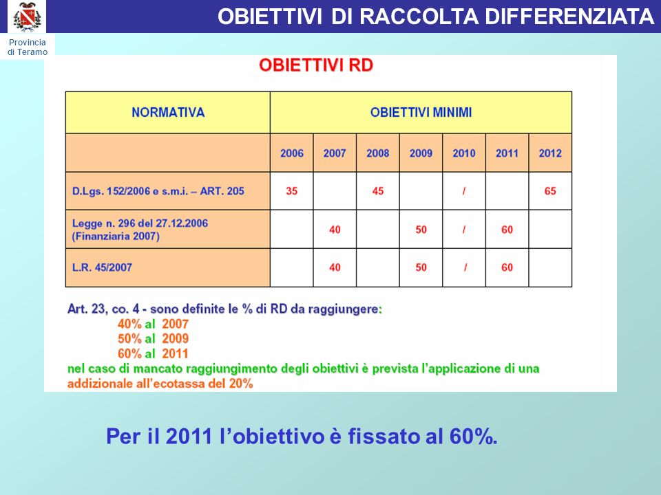 PERCENTUALE RD IN PROVINCIA DI TERAMO Provincia di Teramo 9 Comuni hanno raggiunto lobiettivo dellanno 2011 pari al 60 % 43,96% Territorio provinciale
