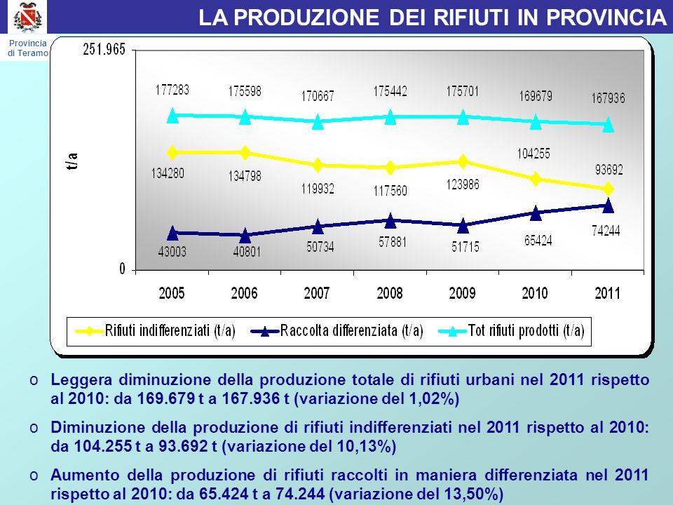 oLeggera diminuzione della produzione totale di rifiuti urbani nel 2011 rispetto al 2010: da 169.679 t a 167.936 t (variazione del 1,02%) oDiminuzione della produzione di rifiuti indifferenziati nel 2011 rispetto al 2010: da 104.255 t a 93.692 t (variazione del 10,13%) oAumento della produzione di rifiuti raccolti in maniera differenziata nel 2011 rispetto al 2010: da 65.424 t a 74.244 (variazione del 13,50%) LA PRODUZIONE DEI RIFIUTI IN PROVINCIA Provincia di Teramo