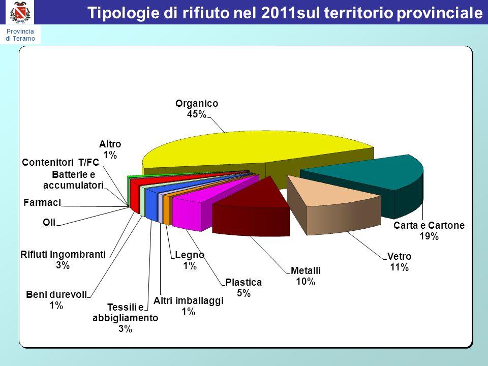 Tipologie di rifiuto nel 2011sul territorio provinciale Provincia di Teramo