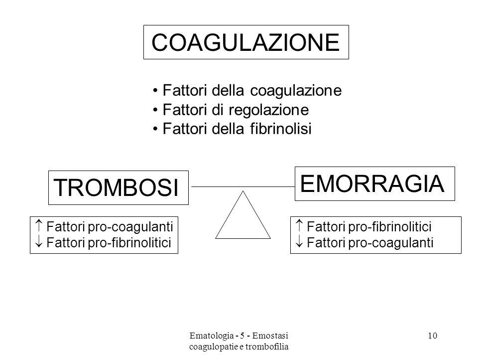 COAGULAZIONE TROMBOSI EMORRAGIA Fattori pro-coagulanti Fattori pro-fibrinolitici Fattori pro-coagulanti Fattori della coagulazione Fattori di regolazi