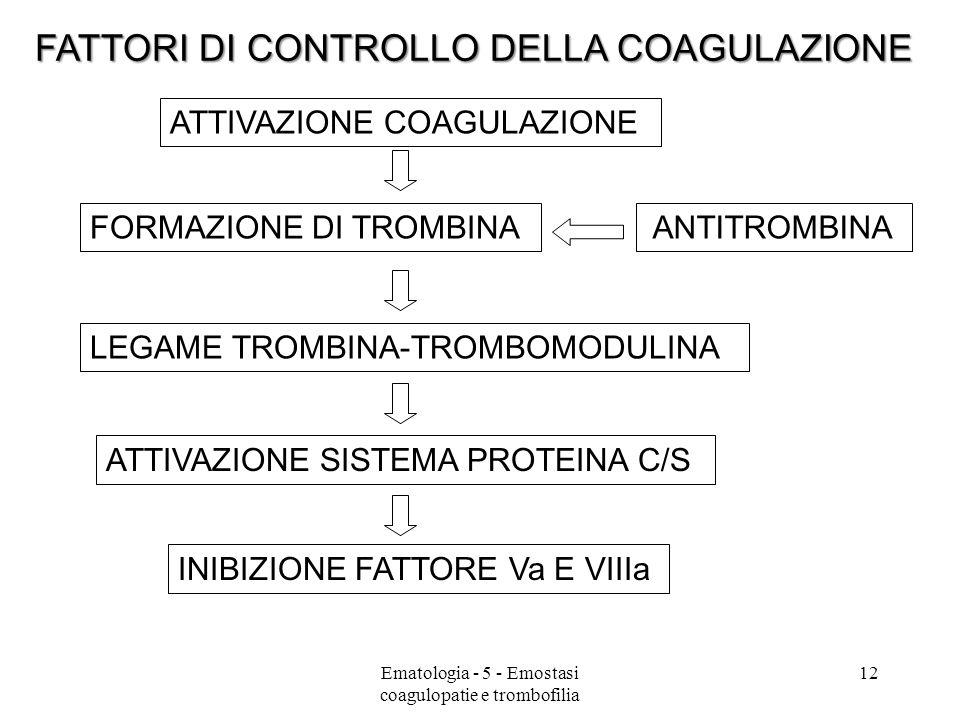FATTORI DI CONTROLLO DELLA COAGULAZIONE FORMAZIONE DI TROMBINA LEGAME TROMBINA-TROMBOMODULINA ATTIVAZIONE SISTEMA PROTEINA C/S ATTIVAZIONE COAGULAZION