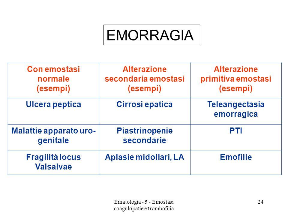 Con emostasi normale (esempi) Alterazione secondaria emostasi (esempi) Alterazione primitiva emostasi (esempi) Ulcera pepticaCirrosi epaticaTeleangectasia emorragica Malattie apparato uro- genitale Piastrinopenie secondarie PTI Fragilità locus Valsalvae Aplasie midollari, LAEmofilie EMORRAGIA 24Ematologia - 5 - Emostasi coagulopatie e trombofilia