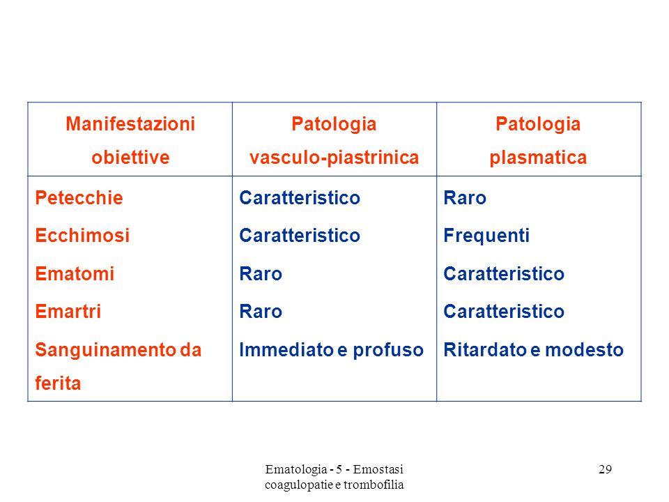 Manifestazioni obiettive Patologia vasculo-piastrinica Patologia plasmatica Petecchie Ecchimosi Ematomi Emartri Sanguinamento da ferita Caratteristico