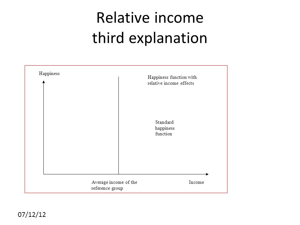 07/12/12 Relative income third explanation Income Happiness function with relative income effects Standard happiness function Average income of the re