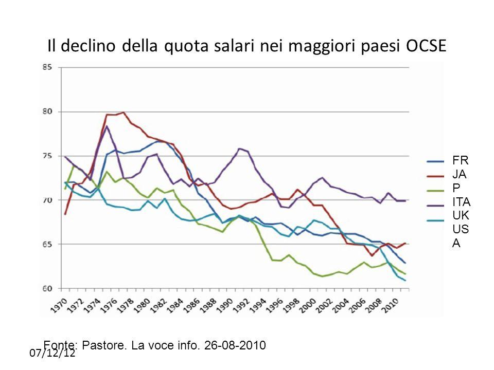 07/12/12 Il declino della quota salari nei maggiori paesi OCSE Fonte: Pastore. La voce info. 26-08-2010 FR JA P ITA UK US A