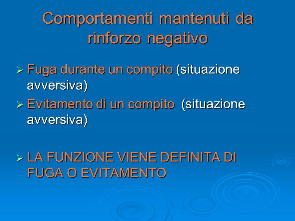 Comportamenti mantenuti da rinforzo negativo Fuga durante un compito (situazione avversiva) Fuga durante un compito (situazione avversiva) Evitamento