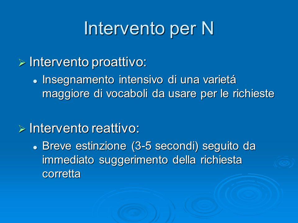 Intervento per N Intervento proattivo: Intervento proattivo: Insegnamento intensivo di una varietá maggiore di vocaboli da usare per le richieste Inse