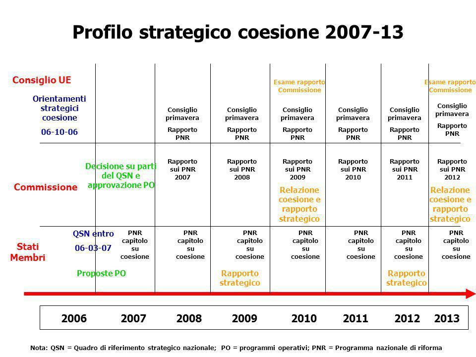 Profilo strategico coesione 2007-13 20062007200820102009201220112013 Stati Membri Commissione Consiglio UE Orientamenti strategici coesione 06-10-06 PNR capitolo su coesione QSN entro 06-03-07 Rapporto sui PNR 2007 PNR capitolo su coesione Rapporto strategico Rapporto sui PNR 2008 Rapporto sui PNR 2009 Rapporto sui PNR 2010 Rapporto sui PNR 2011 Rapporto sui PNR 2012 Relazione coesione e rapporto strategico Esame rapporto Commissione Decisione su parti del QSN e approvazione PO Proposte PO Nota: QSN = Quadro di riferimento strategico nazionale; PO = programmi operativi; PNR = Programma nazionale di riforma Consiglio primavera Rapporto PNR Consiglio primavera Rapporto PNR Consiglio primavera Rapporto PNR Consiglio primavera Rapporto PNR Consiglio primavera Rapporto PNR Consiglio primavera Rapporto PNR