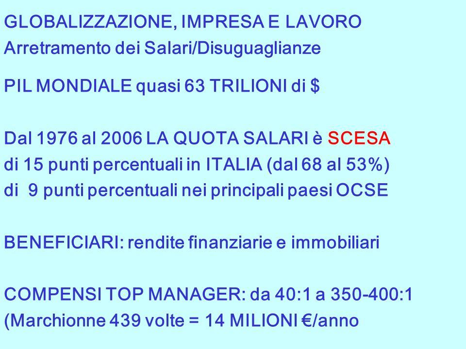 PIL MONDIALE quasi 63 TRILIONI di $ Dal 1976 al 2006 LA QUOTA SALARI è SCESA di 15 punti percentuali in ITALIA (dal 68 al 53%) di 9 punti percentuali nei principali paesi OCSE BENEFICIARI: rendite finanziarie e immobiliari COMPENSI TOP MANAGER: da 40:1 a 350-400:1 (Marchionne 439 volte = 14 MILIONI /anno GLOBALIZZAZIONE, IMPRESA E LAVORO Arretramento dei Salari/Disuguaglianze