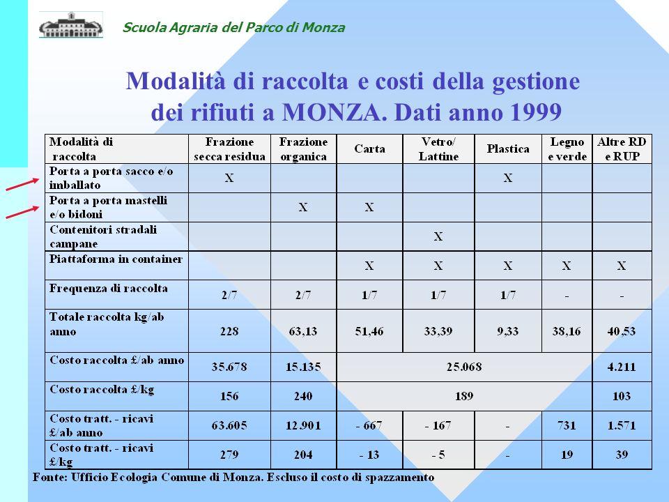 Scuola Agraria del Parco di Monza Modalità di raccolta e costi della gestione dei rifiuti a MONZA.