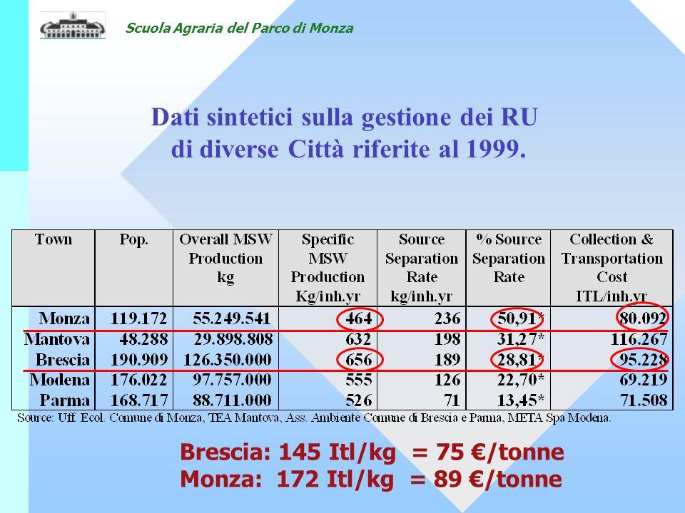 Scuola Agraria del Parco di Monza Brescia: 145 Itl/kg = 75 /tonne Monza: 172 Itl/kg = 89 /tonne Dati sintetici sulla gestione dei RU di diverse Città riferite al 1999.