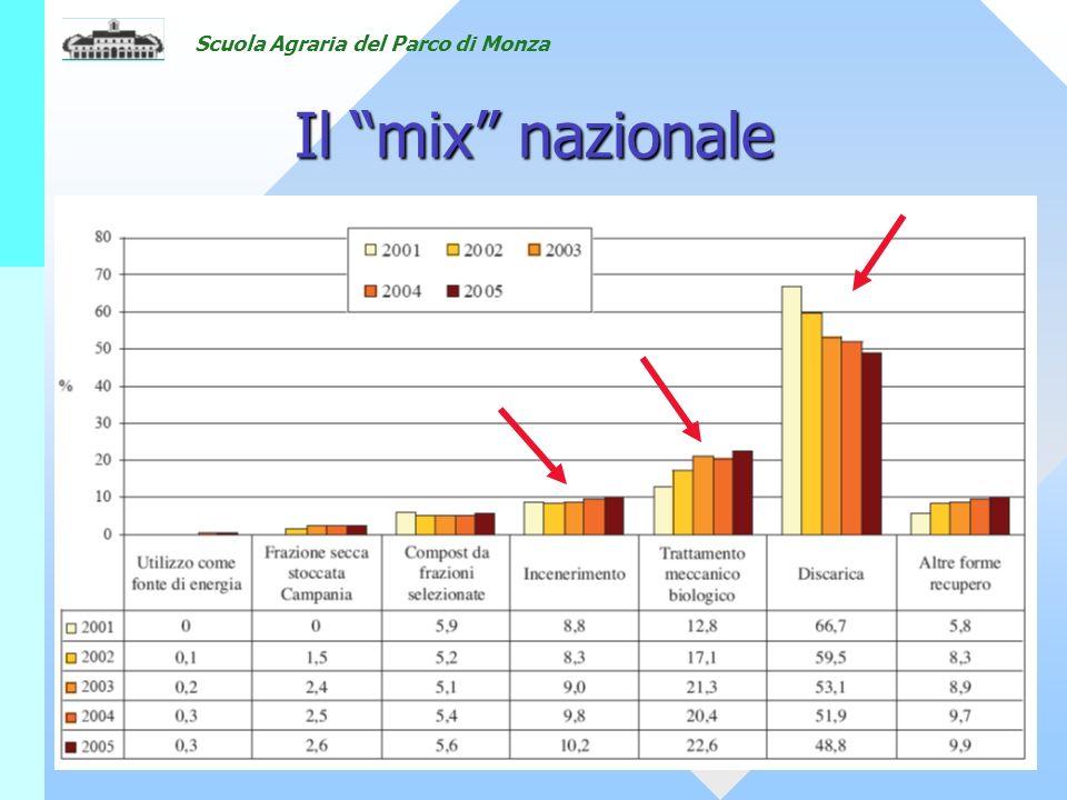 Scuola Agraria del Parco di Monza Il mix nazionale