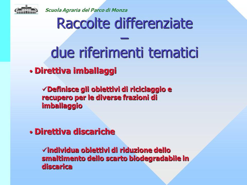 Raccolte differenziate – due riferimenti tematici Direttiva imballaggi Direttiva imballaggi Definisce gli obiettivi di riciclaggio e recupero per le diverse frazioni di imballaggio Definisce gli obiettivi di riciclaggio e recupero per le diverse frazioni di imballaggio Direttiva discariche Direttiva discariche individua obiettivi di riduzione dello smaltimento dello scarto biodegradabile in discarica individua obiettivi di riduzione dello smaltimento dello scarto biodegradabile in discarica
