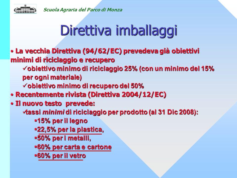 Scuola Agraria del Parco di Monza Direttiva imballaggi La vecchia Direttiva (94/62/EC) prevedeva già obiettivi minimi di riciclaggio e recupero La vecchia Direttiva (94/62/EC) prevedeva già obiettivi minimi di riciclaggio e recupero obiettivo minimo di riciclaggio 25% (con un minimo del 15% per ogni materiale) obiettivo minimo di riciclaggio 25% (con un minimo del 15% per ogni materiale) obiettivo minimo di recupero del 50% obiettivo minimo di recupero del 50% Recentemente rivista (Direttiva 2004/12/EC) Recentemente rivista (Direttiva 2004/12/EC) Il nuovo testo prevede: Il nuovo testo prevede: tassi minimi di riciclaggio per prodotto (al 31 Dic 2008): tassi minimi di riciclaggio per prodotto (al 31 Dic 2008): 15% per il legno 15% per il legno 22,5% per la plastica, 22,5% per la plastica, 50% per i metalli, 50% per i metalli, 60% per carta e cartone 60% per carta e cartone 60% per il vetro 60% per il vetro