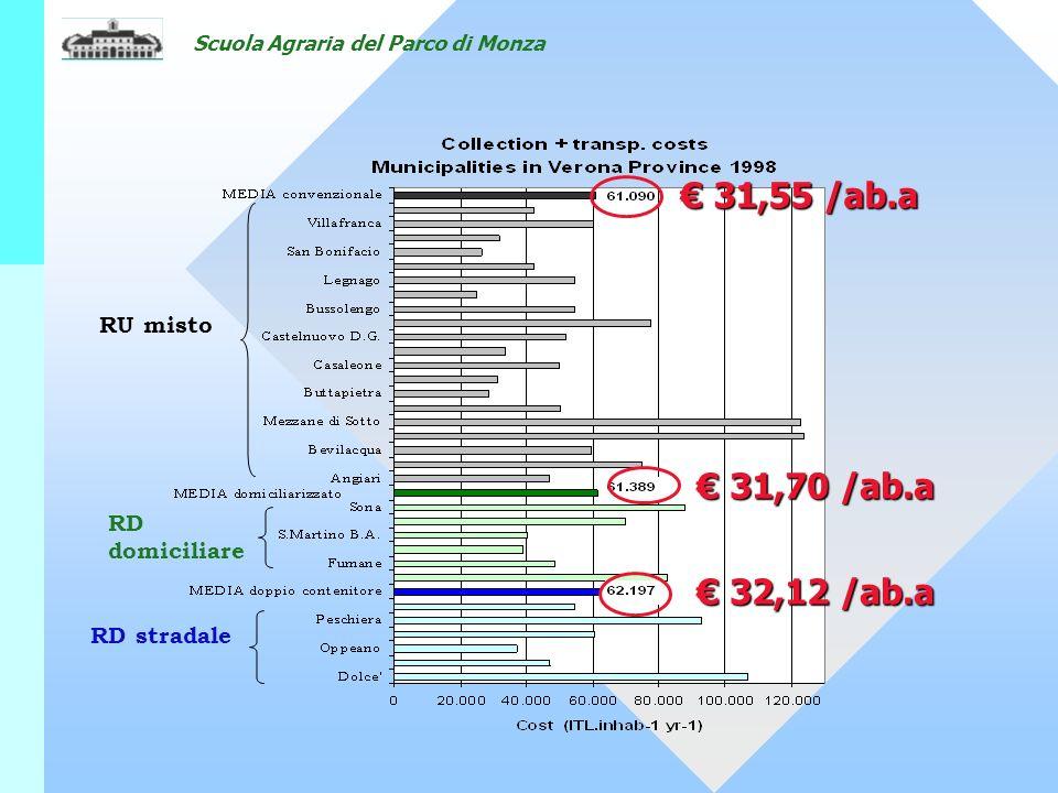 Scuola Agraria del Parco di Monza RU misto RD domiciliare RD stradale 31,55 /ab.a 31,55 /ab.a 31,70 /ab.a 31,70 /ab.a 32,12 /ab.a 32,12 /ab.a