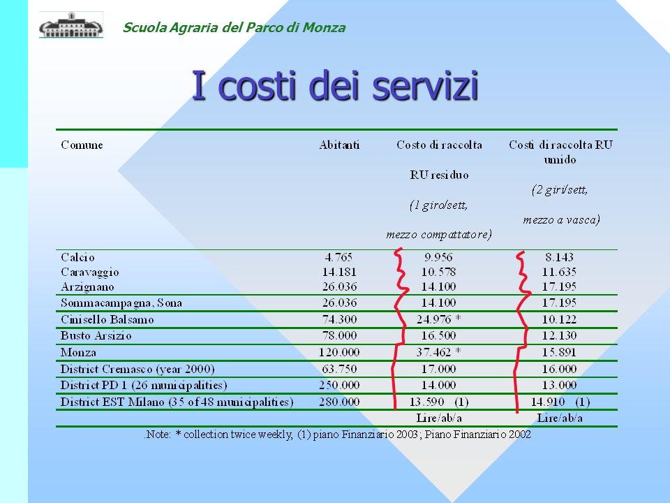 Scuola Agraria del Parco di Monza I costi dei servizi