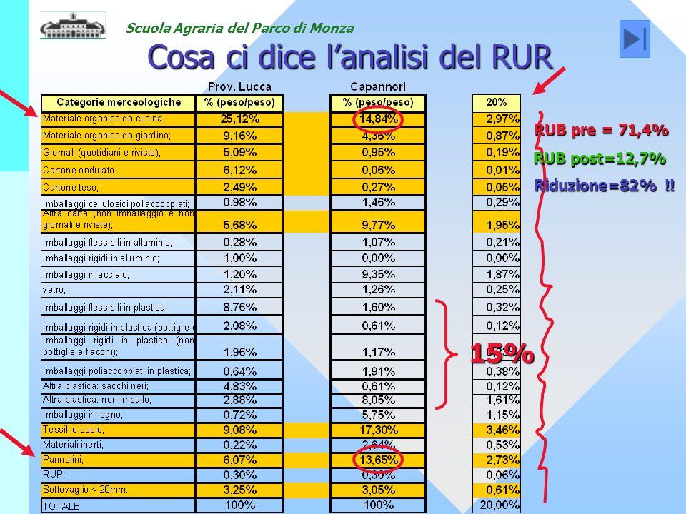Scuola Agraria del Parco di Monza Cosa ci dice lanalisi del RUR RUB pre = 71,4% RUB post=12,7% Riduzione=82% !.