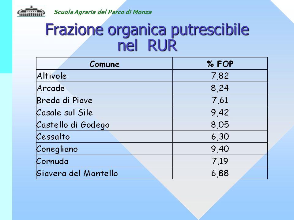 Scuola Agraria del Parco di Monza Frazione organica putrescibile nel RUR