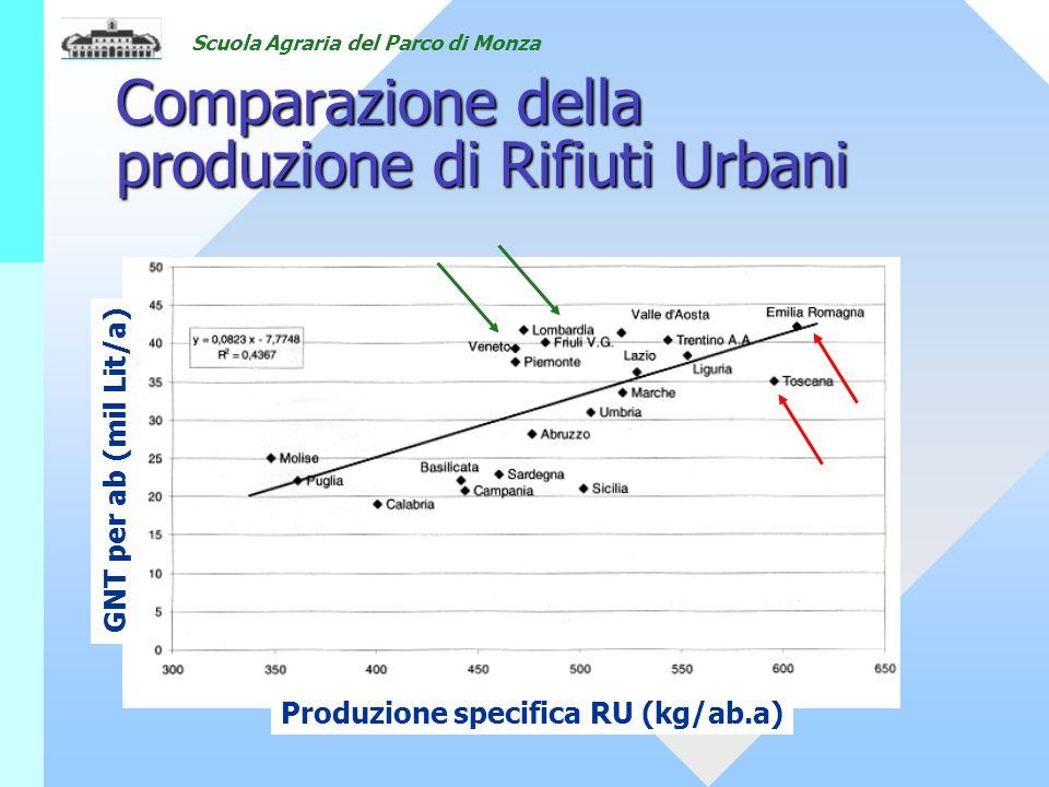 Scuola Agraria del Parco di Monza Comparazione della produzione di Rifiuti Urbani GNT per ab (mil Lit/a) Produzione specifica RU (kg/ab.a)