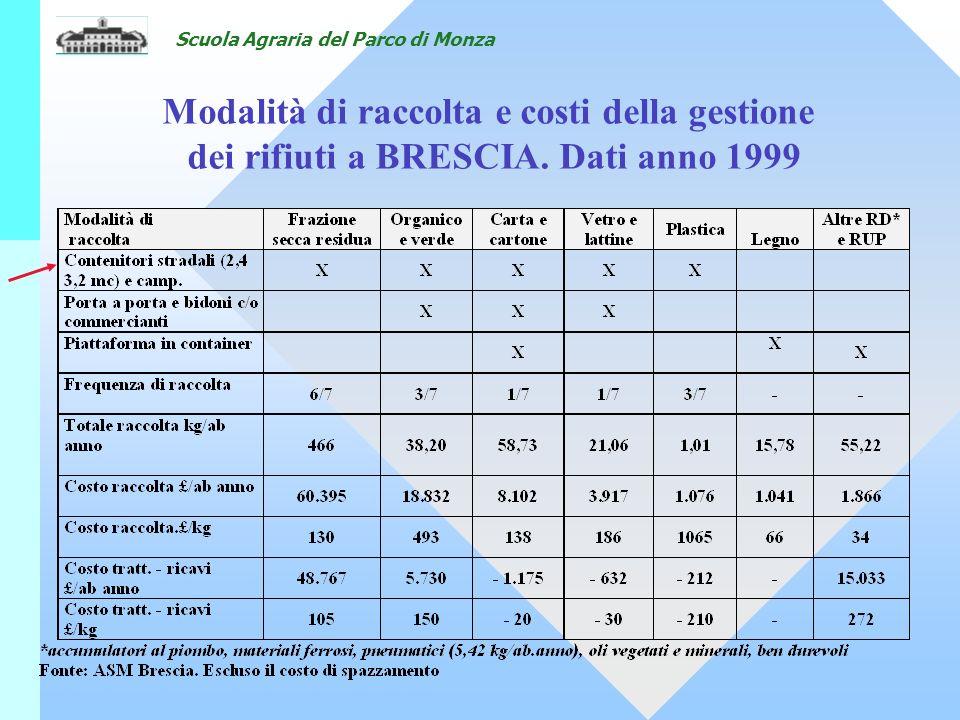 Scuola Agraria del Parco di Monza Modalità di raccolta e costi della gestione dei rifiuti a BRESCIA.