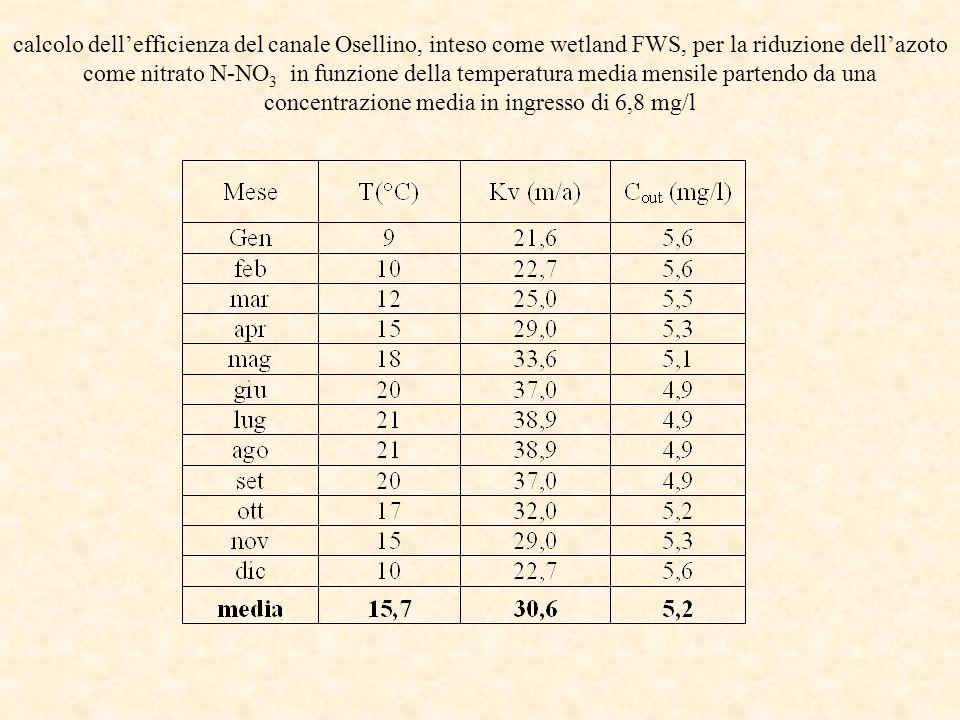 calcolo dellefficienza del canale Osellino, inteso come wetland FWS, per la riduzione dellazoto come nitrato N-NO 3 in funzione della temperatura medi