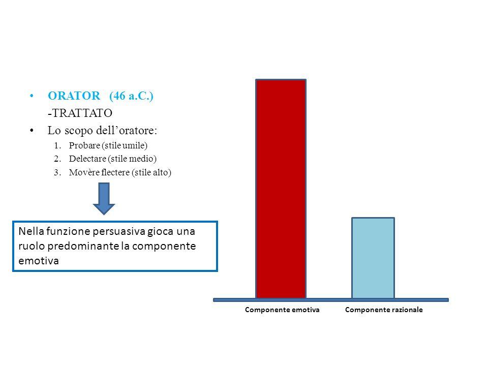 ORATOR (46 a.C.) -TRATTATO Lo scopo delloratore: 1.Probare (stile umile) 2.Delectare (stile medio) 3.Movère flectere (stile alto) Componente razionale