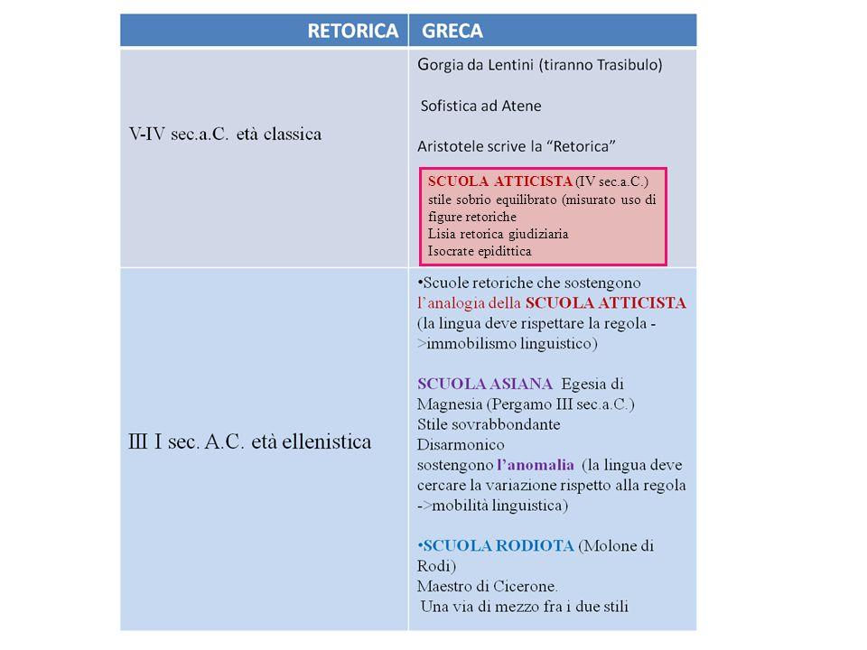 SCUOLA ATTICISTA (IV sec.a.C.) stile sobrio equilibrato (misurato uso di figure retoriche Lisia retorica giudiziaria Isocrate epidittica