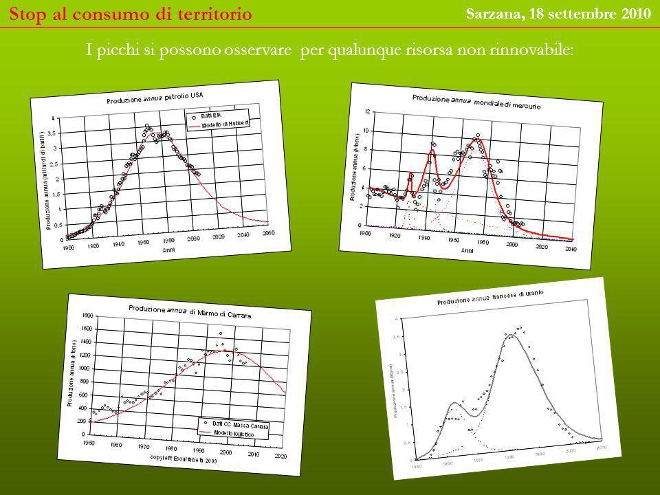 I picchi si possono osservare per qualunque risorsa non rinnovabile: Stop al consumo di territorio Sarzana, 18 settembre 2010