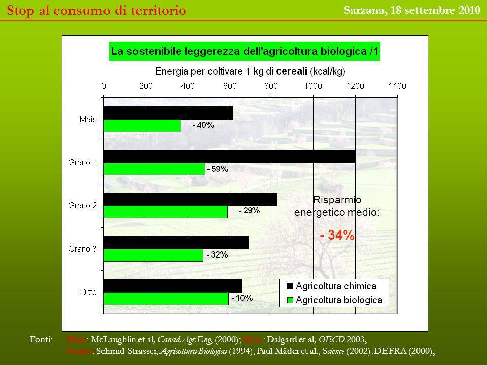 Fonti: Mais: McLaughlin et al, Canad.Agr.Eng, (2000); Orzo: Dalgard et al, OECD 2003, Grano: Schmid-Strasser, Agricoltura Biologica (1994), Paul Mäder et al., Science (2002), DEFRA (2000); Risparmio energetico medio: - 34% Stop al consumo di territorio Sarzana, 18 settembre 2010