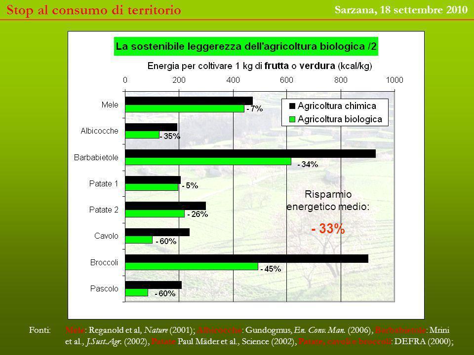 E le rese dellagricoltura biologica non sono poi così male … Diminuzione media resa: - 12% Stop al consumo di territorio Sarzana, 18 settembre 2010