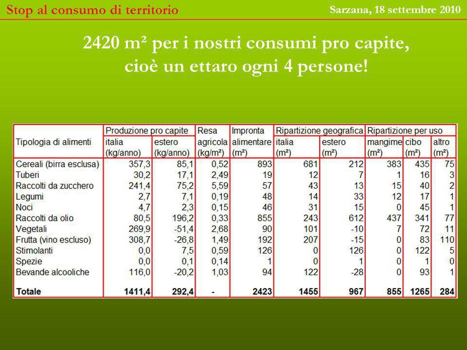 Stop al consumo di territorio Sarzana, 18 settembre 2010 2420 m² per i nostri consumi pro capite, cioè un ettaro ogni 4 persone!