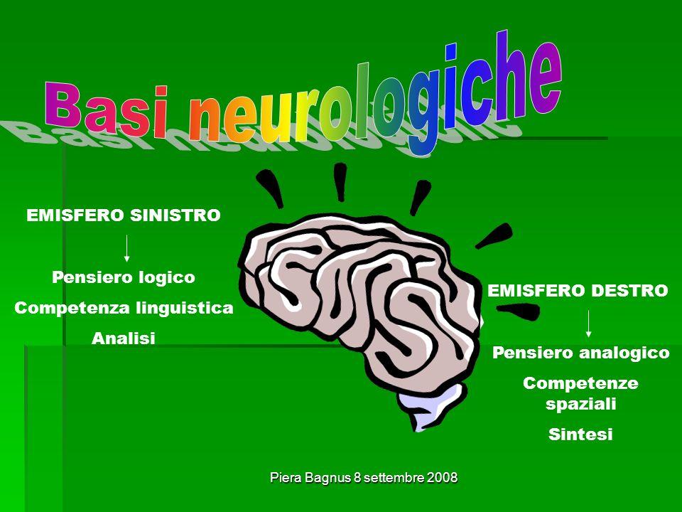 Piera Bagnus 8 settembre 2008 EMISFERO SINISTRO Pensiero logico Competenza linguistica Analisi EMISFERO DESTRO Pensiero analogico Competenze spaziali Sintesi