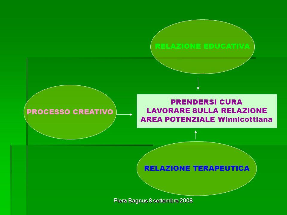 Piera Bagnus 8 settembre 2008 RELAZIONE EDUCATIVA PROCESSO CREATIVO RELAZIONE TERAPEUTICA PRENDERSI CURA LAVORARE SULLA RELAZIONE AREA POTENZIALE Winnicottiana