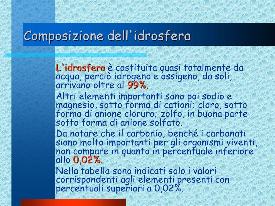 Composizione dell'idrosfera L'idrosfera 99%. L'idrosfera è costituita quasi totalmente da acqua, perciò idrogeno e ossigeno, da soli, arrivano oltre a