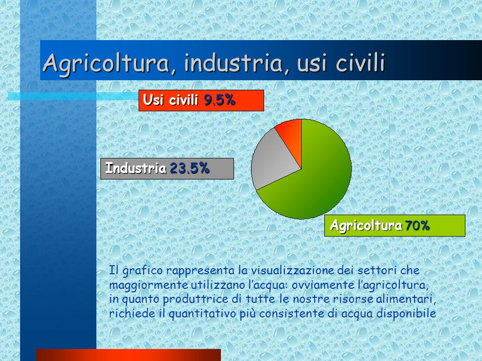 Agricoltura, industria, usi civili Il grafico rappresenta la visualizzazione dei settori che maggiormente utilizzano lacqua: ovviamente lagricoltura,