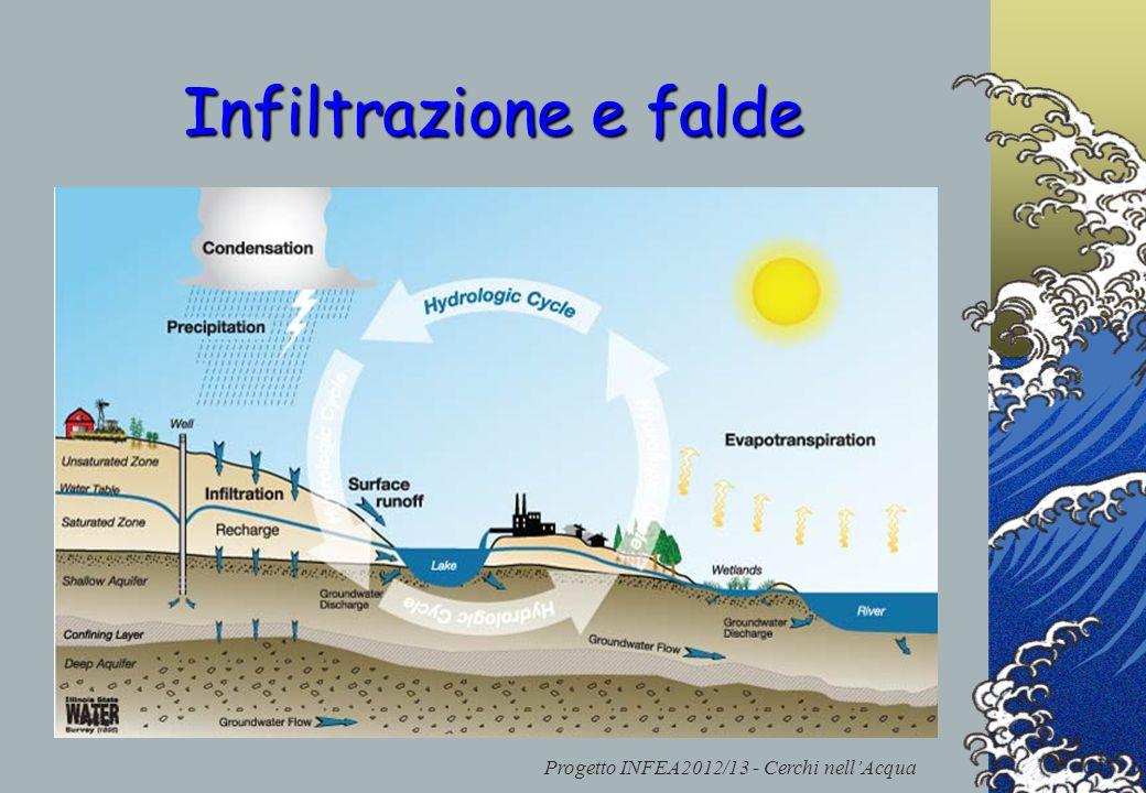 Progetto INFEA2012/13 - Cerchi nellAcqua Infiltrazione e falde