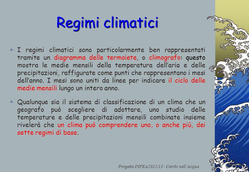 Progetto INFEA2012/13 - Cerchi nellAcqua Regimi climatici I regimi climatici sono particolarmente ben rappresentati tramite un diagramma delle termoie
