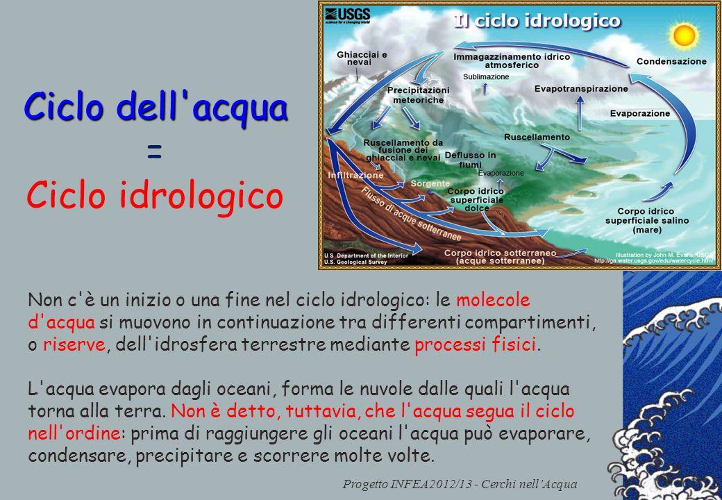 Progetto INFEA2012/13 - Cerchi nellAcqua Ciclo dell'acqua = Ciclo idrologico Non c'è un inizio o una fine nel ciclo idrologico: le molecole d'acqua si