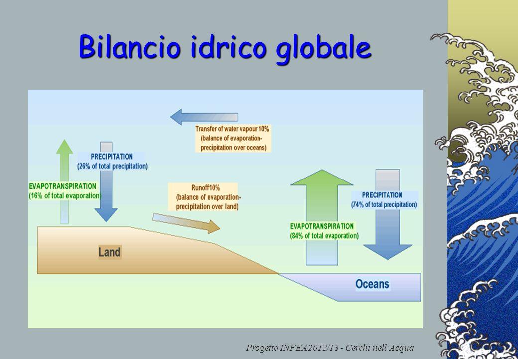 Progetto INFEA2012/13 - Cerchi nellAcqua Bilancio idrico globale La massa totale d'acqua del ciclo rimane costante, così come l'ammontare d'acqua in c