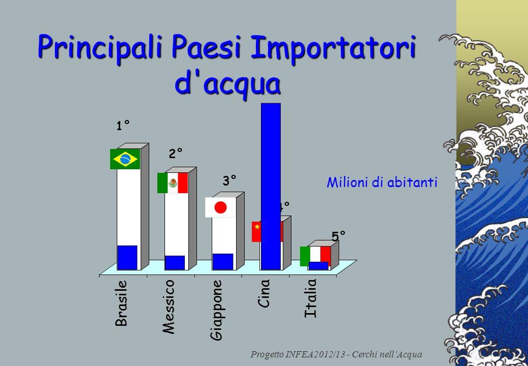 Progetto INFEA2012/13 - Cerchi nellAcqua Principali Paesi Importatori d'acqua 1° 2° 3° 4° 5° Brasile Cina Giappone Messico Italia Milioni di abitanti