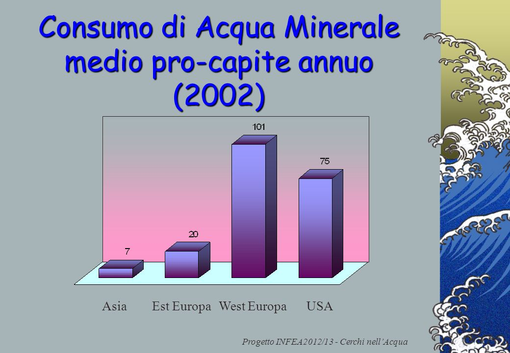 Progetto INFEA2012/13 - Cerchi nellAcqua Consumo di Acqua Minerale medio pro-capite annuo (2002) AsiaUSAEst EuropaWest Europa