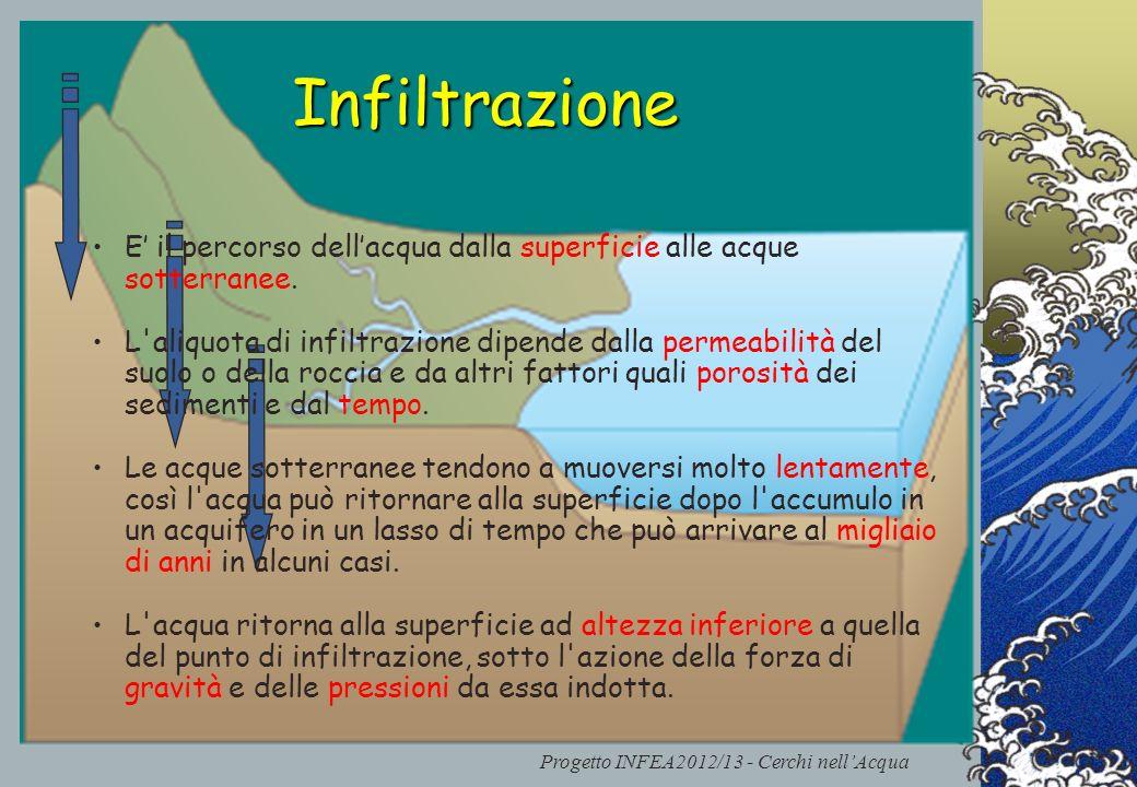 Progetto INFEA2012/13 - Cerchi nellAcqua Infiltrazione E il percorso dellacqua dalla superficie alle acque sotterranee. L'aliquota di infiltrazione di