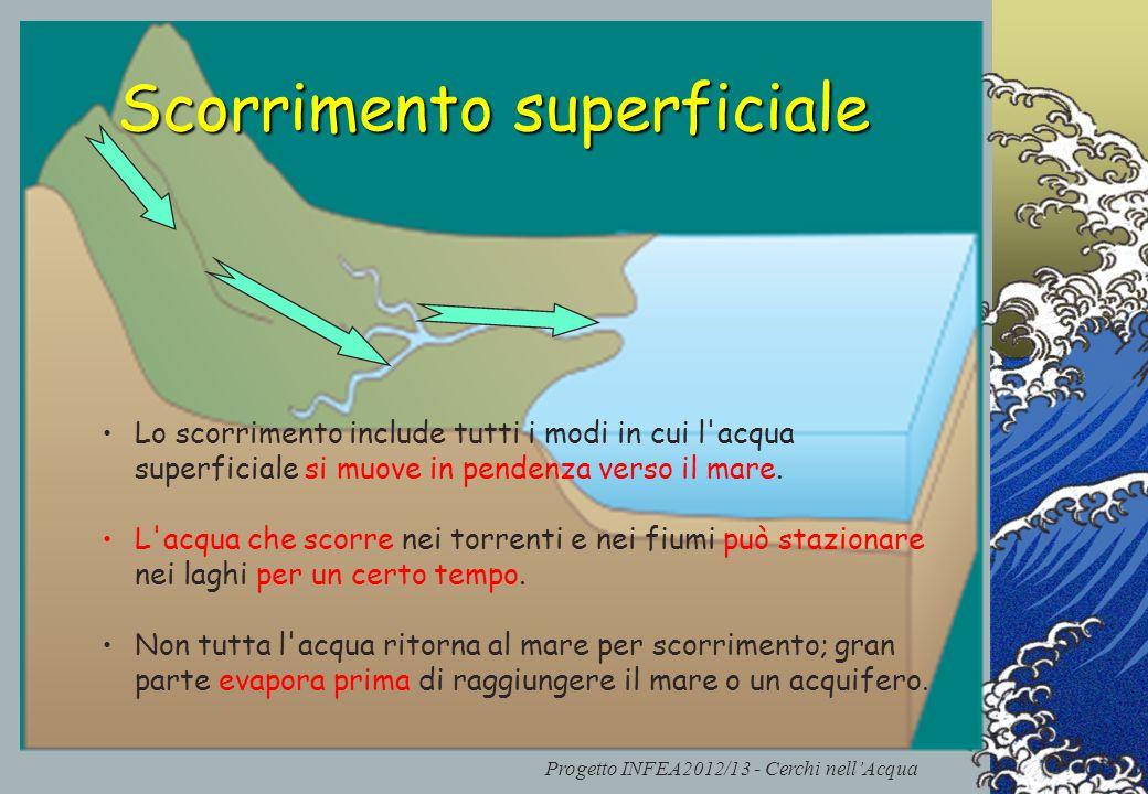 Progetto INFEA2012/13 - Cerchi nellAcqua Scorrimento superficiale Scorrimento superficiale Lo scorrimento include tutti i modi in cui l'acqua superfic
