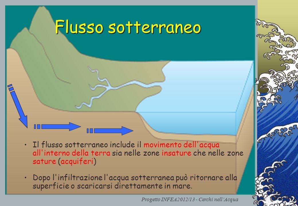 Progetto INFEA2012/13 - Cerchi nellAcqua Flusso sotterraneo Il flusso sotterraneo include il movimento dell'acqua all'interno della terra sia nelle zo
