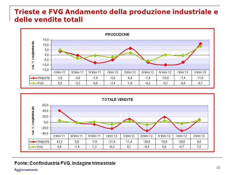 10 Trieste e FVG Andamento della produzione industriale e delle vendite totali Fonte: Confindustria FVG. Indagine trimestrale Aggiornamento