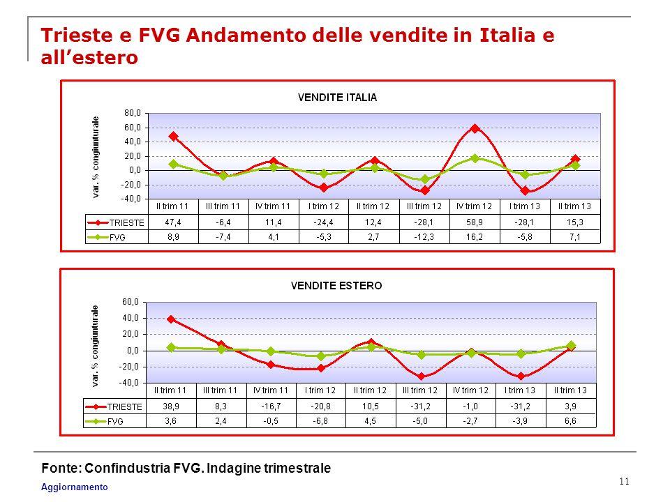 11 Trieste e FVG Andamento delle vendite in Italia e allestero Fonte: Confindustria FVG. Indagine trimestrale Aggiornamento