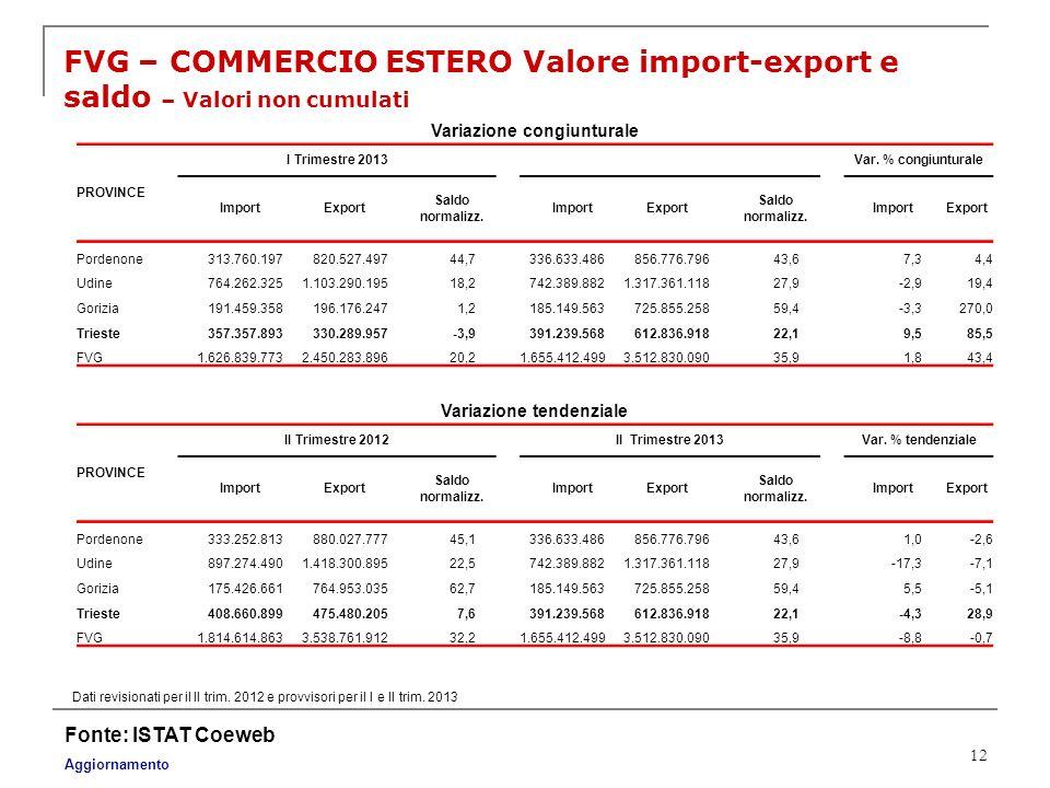 12 FVG – COMMERCIO ESTERO Valore import-export e saldo – Valori non cumulati Fonte: ISTAT Coeweb Aggiornamento Dati revisionati per il II trim. 2012 e