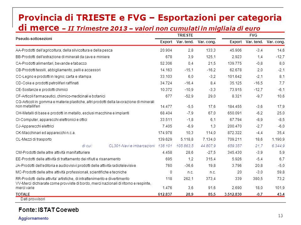 13 Provincia di TRIESTE e FVG – Esportazioni per categoria di merce – II Trimestre 2013 – valori non cumulati in migliaia di euro Fonte: ISTAT Coeweb