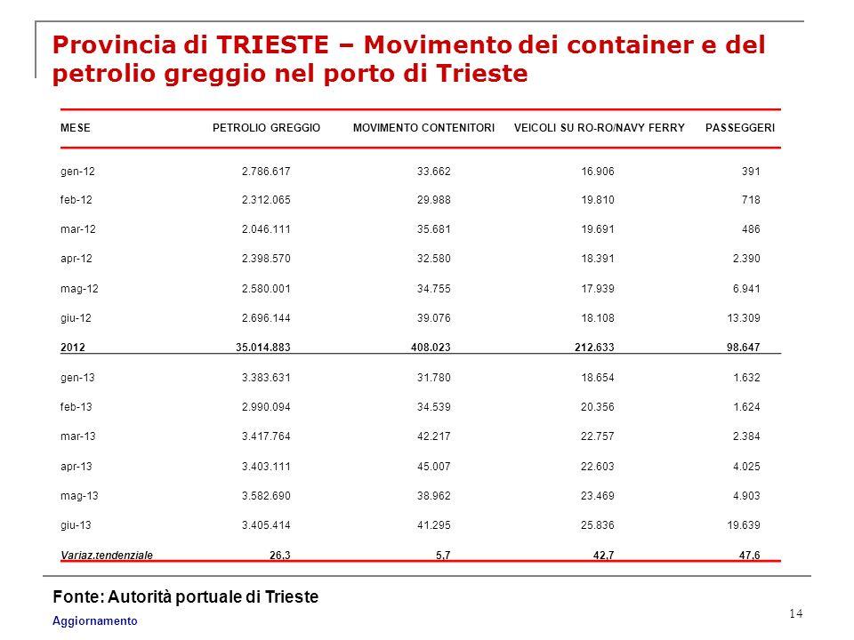 14 Provincia di TRIESTE – Movimento dei container e del petrolio greggio nel porto di Trieste Fonte: Autorità portuale di Trieste Aggiornamento MESEPE